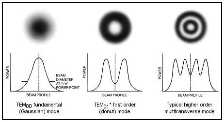 láser multimodo transversal